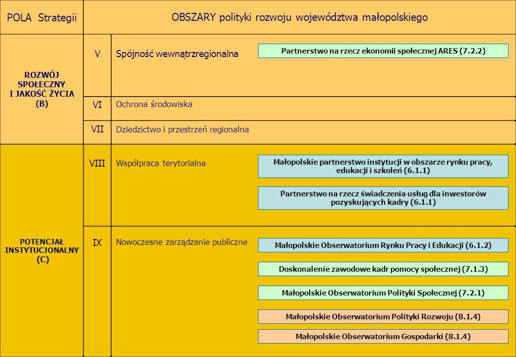 POLA Strategii OBSZARY polityki rozwoju województwa małopolskiego ROZWÓJ SPOŁECZNY I JAKOŚĆ ŻYCIA (B) VSpójność wewnątrzregionalna VI Ochrona środowiska VII Dziedzictwo i przestrzeń regionalna POTENCJAŁ INSTYTUCJONALNY (C) VIII Współpraca terytorialna IX Nowoczesne zarządzanie publiczne Małopolskie Obserwatorium Rynku Pracy i Edukacji (6.1.2) Partnerstwo na rzecz świadczenia usług dla inwestorów pozyskujących kadry (6.1.1) Małopolskie partnerstwo instytucji w obszarze rynku pracy, edukacji i szkoleń (6.1.1) Doskonalenie zawodowe kadr pomocy społecznej (7.1.3) Małopolskie Obserwatorium Polityki Społecznej (7.2.1) Partnerstwo na rzecz ekonomii społecznej ARES (7.2.2) Małopolskie Obserwatorium Polityki Rozwoju (8.1.4) Małopolskie Obserwatorium Gospodarki (8.1.4)