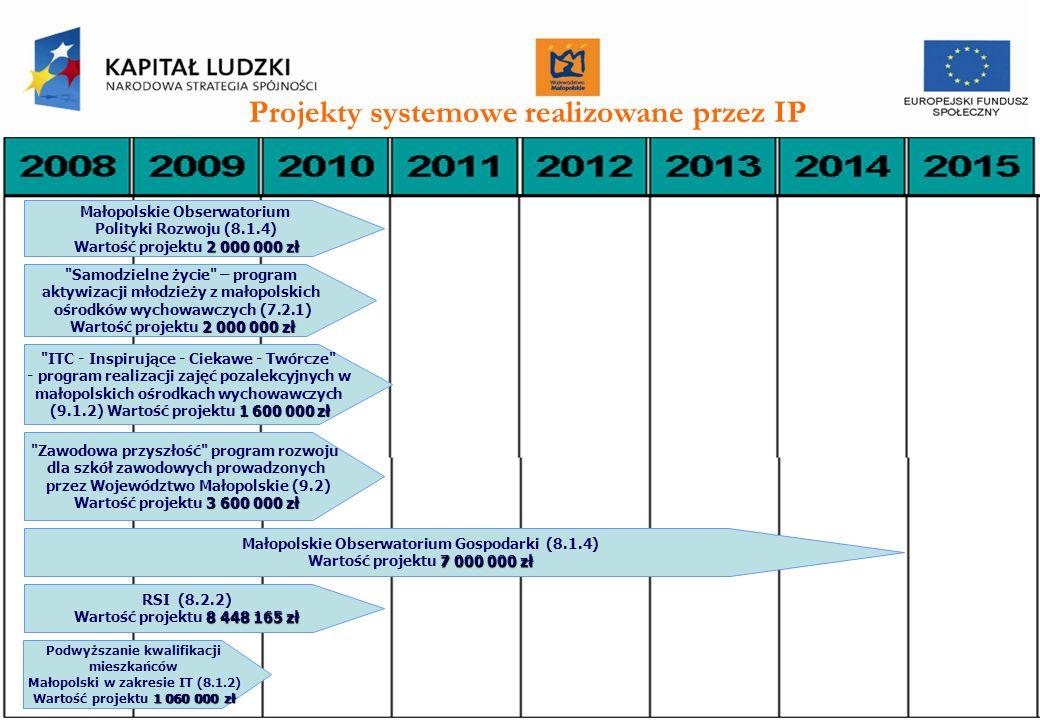 Projekty systemowe realizowane przez IP II st.