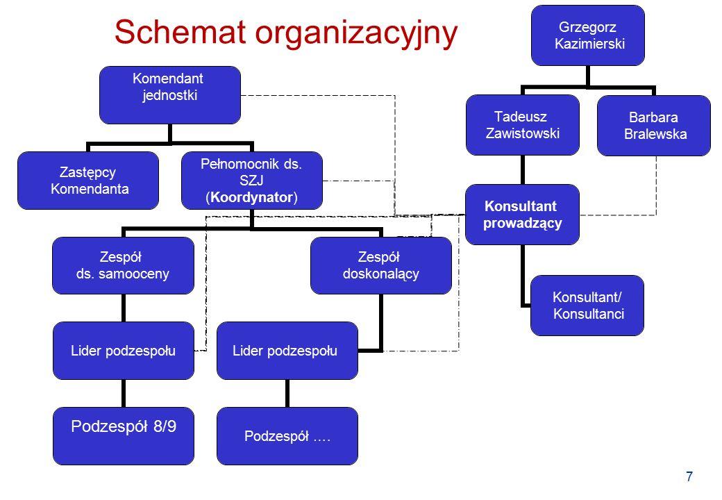 7 Schemat organizacyjny