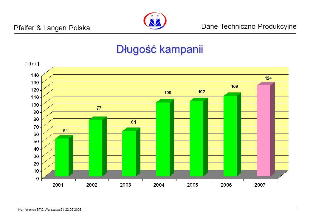 Pfeifer & Langen Polska Dane Surowcowe Długość kampanii Konferencja STC, Warszawa 21-22.02.2008 Dane Techniczno-Produkcyjne