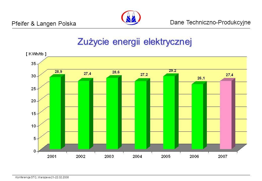Pfeifer & Langen Polska Dane Surowcowe Zużycie energii elektrycznej Konferencja STC, Warszawa 21-22.02.2008 Dane Techniczno-Produkcyjne