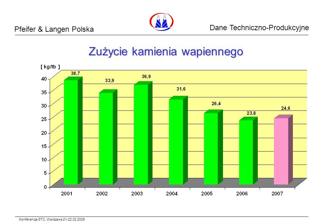 Pfeifer & Langen Polska Dane Surowcowe Zużycie kamienia wapiennego Konferencja STC, Warszawa 21-22.02.2008 Dane Techniczno-Produkcyjne