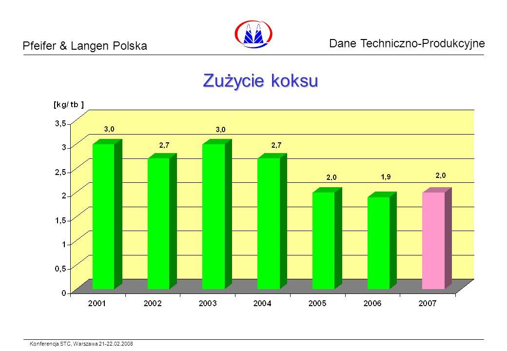 Pfeifer & Langen Polska Dane Surowcowe Zużycie koksu Konferencja STC, Warszawa 21-22.02.2008 Dane Techniczno-Produkcyjne