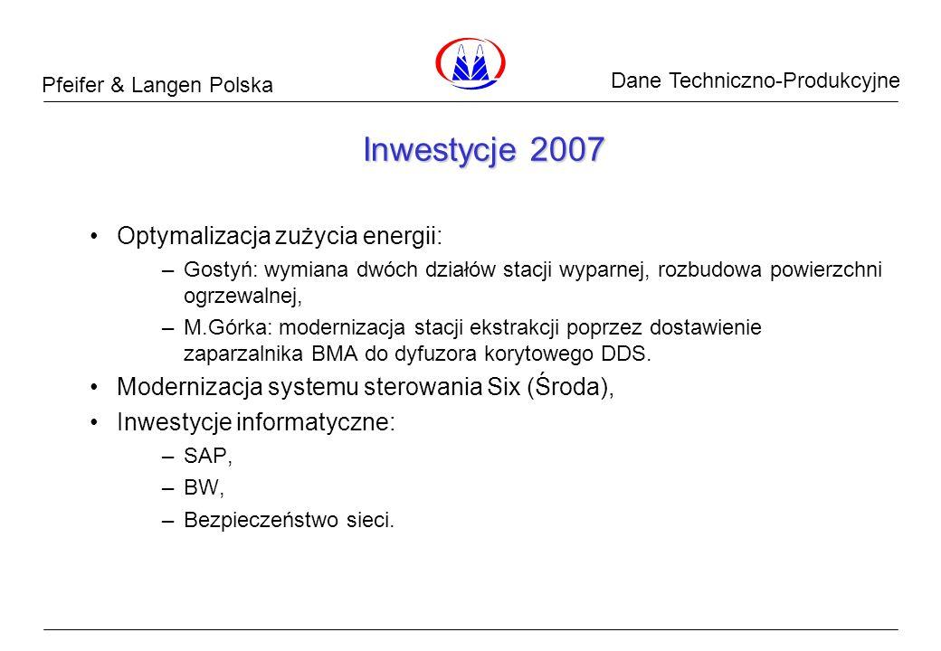 Pfeifer & Langen Polska Dane Surowcowe Inwestycje 2007 Optymalizacja zużycia energii: ‒ Gostyń: wymiana dwóch działów stacji wyparnej, rozbudowa powie