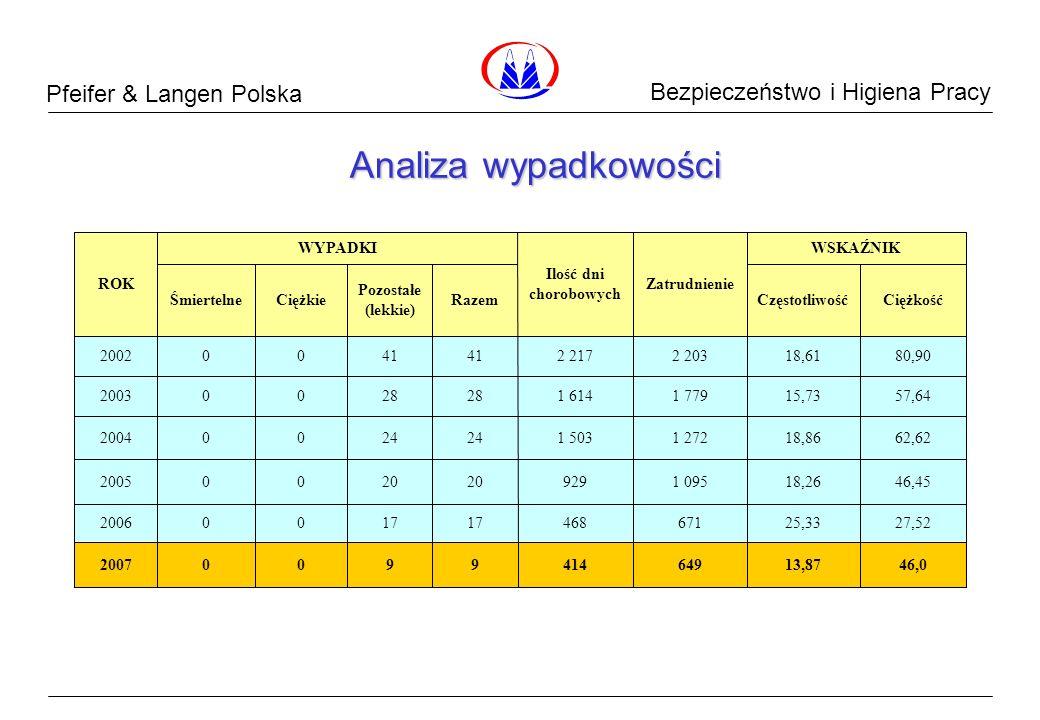 Pfeifer & Langen Polska Dane Surowcowe Analiza wypadkowości Bezpieczeństwo i Higiena Pracy 46,013,8764941499002007 27,5225,3367146817 002006 46,4518,2