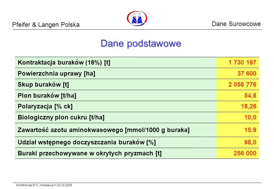 Pfeifer & Langen Polska Dane Surowcowe Dane podstawowe 256 000Buraki przechowywane w okrytych pryzmach [t] 98,0Udział wstępnego doczyszczania buraków