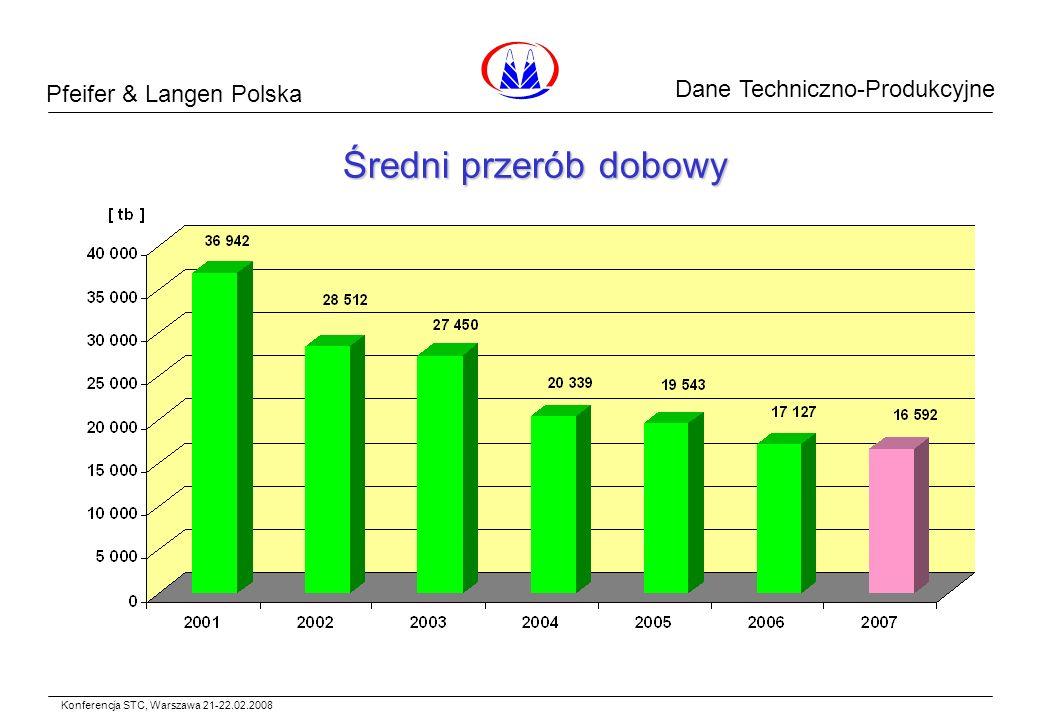 Pfeifer & Langen Polska Dane Surowcowe Średni przerób dobowy Konferencja STC, Warszawa 21-22.02.2008 Dane Techniczno-Produkcyjne