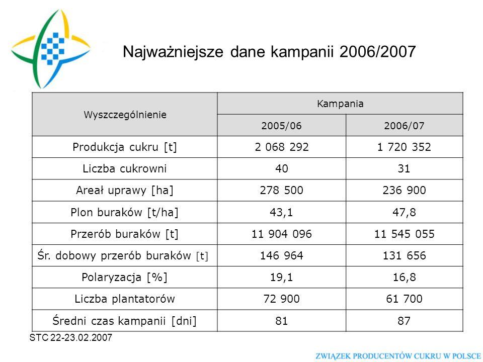 STC 22-23.02.2007 Najważniejsze dane kampanii 2006/2007 Wyszczególnienie Kampania 2005/062006/07 Produkcja cukru [t]2 068 2921 720 352 Liczba cukrowni4031 Areał uprawy [ha]278 500236 900 Plon buraków [t/ha]43,147,8 Przerób buraków [t]11 904 09611 545 055 Śr.