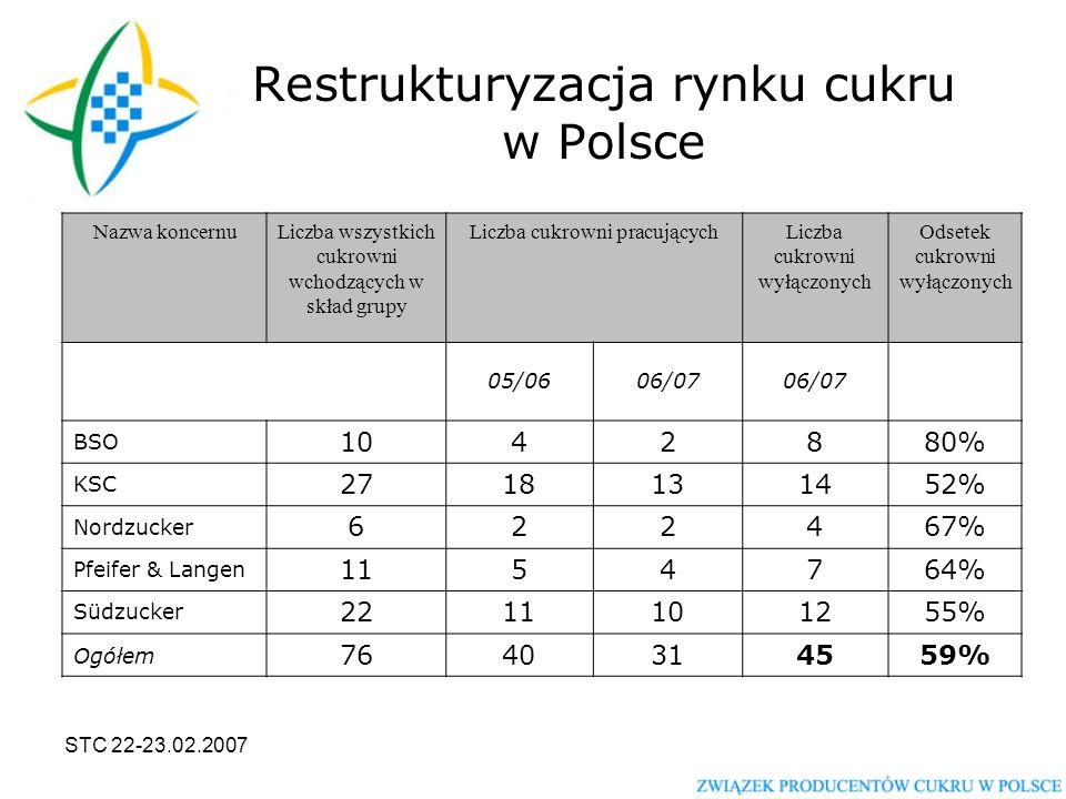 STC 22-23.02.2007 Restrukturyzacja rynku cukru w Polsce Nazwa koncernuLiczba wszystkich cukrowni wchodzących w skład grupy Liczba cukrowni pracującychLiczba cukrowni wyłączonych Odsetek cukrowni wyłączonych 05/0606/07 BSO 1042880% KSC 2718131452% Nordzucker 622467% Pfeifer & Langen 1154764% Südzucker 2211101255% Ogółem 7640314559%