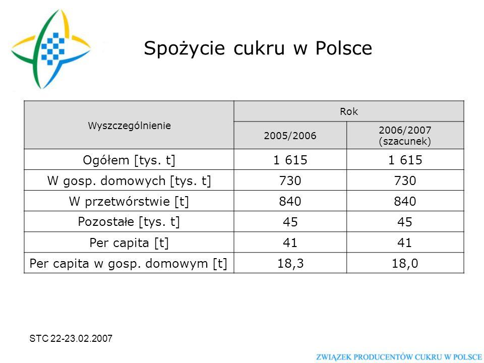 STC 22-23.02.2007 Spożycie cukru w Polsce Wyszczególnienie Rok 2005/2006 2006/2007 (szacunek) Ogółem [tys.