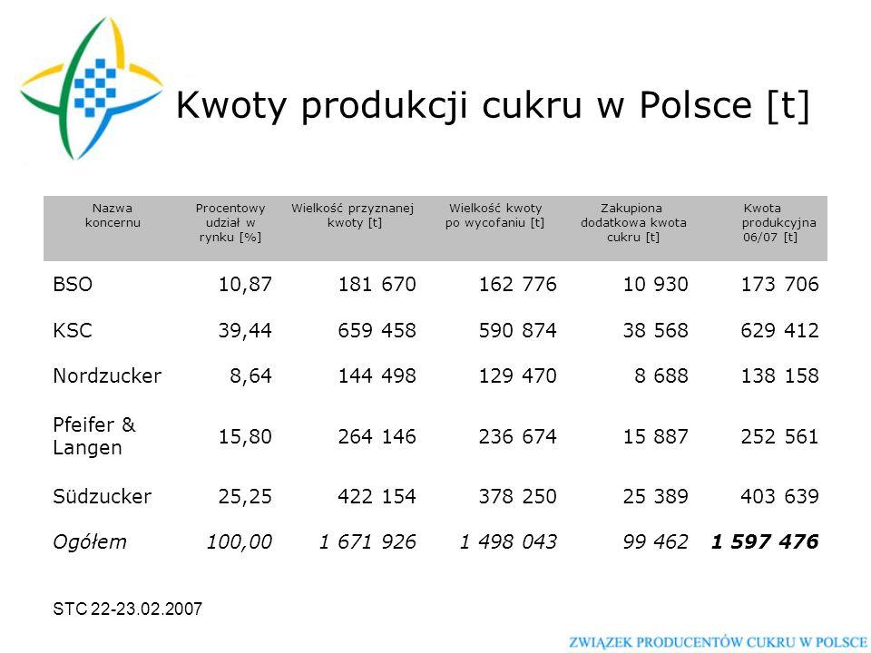 STC 22-23.02.2007 Dodatkowa kwota cukru dla Polski [t] Nazwa koncernu Procentowy udział w rynku [%] Wielkość przyznanej kwoty [t] Zakupiona dodatkowa kwota cukru [t] Kwota produkcyjna po dodaniu dodatkowej kwoty [t] BSO10,87181 67010 930192 600 KSC39,44659 45838 568698 026 Nordzucker8,64144 4988 688153 186 Pfeifer & Langen 15,80264 14615 887280 033 Südzucker25,25422 15425 389447 543 Ogółem100,001 671 92699 4621 771 388