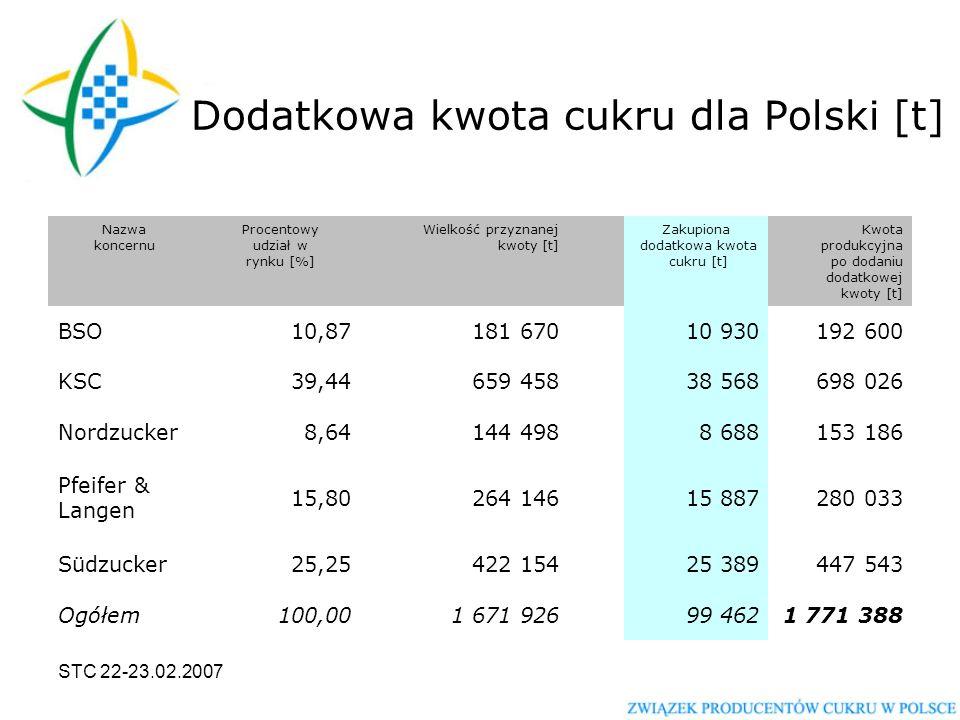 STC 22-23.02.2007 Procentowy udział poszczególnych koncernów w rynku cukru w Polsce w 2006/2007