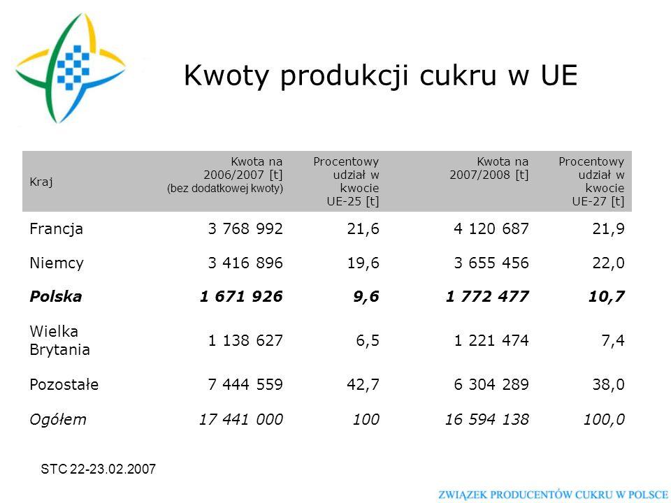 STC 22-23.02.2007 Kwoty produkcji cukru w UE Kraj Kwota na 2006/2007 [t] (bez dodatkowej kwoty) Procentowy udział w kwocie UE-25 [t] Kwota na 2007/2008 [t] Procentowy udział w kwocie UE-27 [t] Francja3 768 99221,64 120 68721,9 Niemcy3 416 89619,63 655 45622,0 Polska1 671 9269,61 772 47710,7 Wielka Brytania 1 138 6276,51 221 4747,4 Pozostałe7 444 55942,76 304 28938,0 Ogółem17 441 00010016 594 138100,0