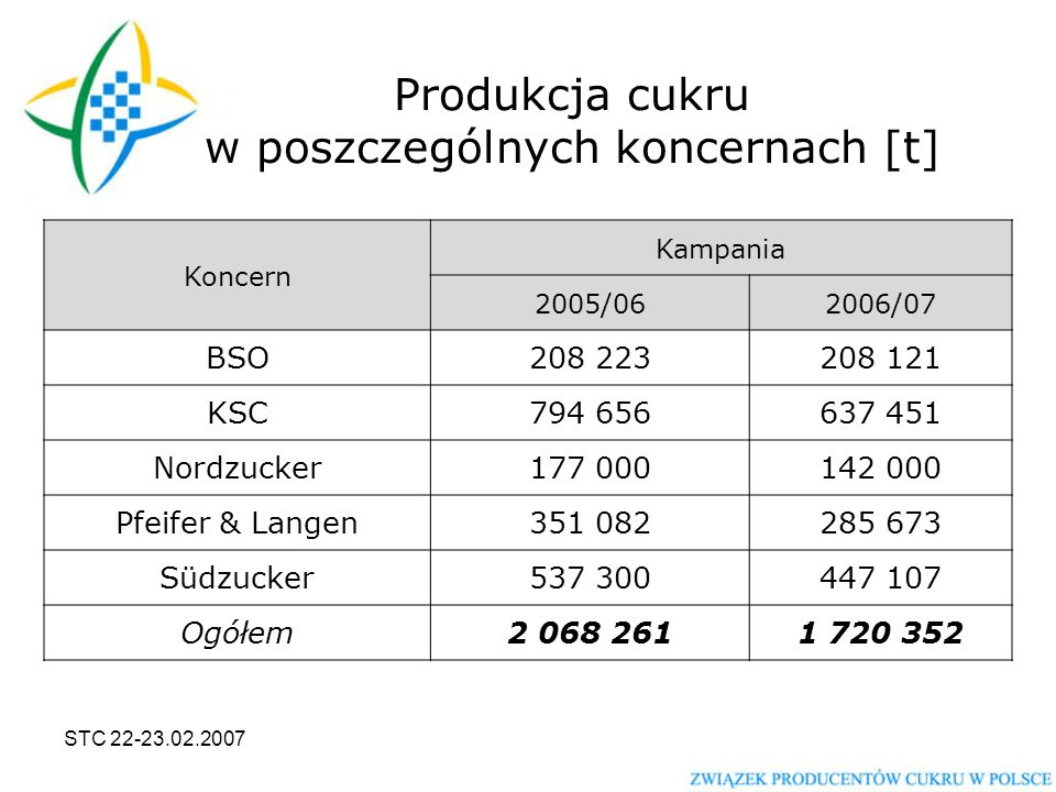STC 22-23.02.2007 Udział Polski w produkcji cukru w Unii Europejskiej * Dane szacunkowe Wyszczególnienie Kampania 2005/062006/07 Polska [t]2 068 2611 720 352 UE [t]20 265 66916 840 000* Polska/UE10,2%