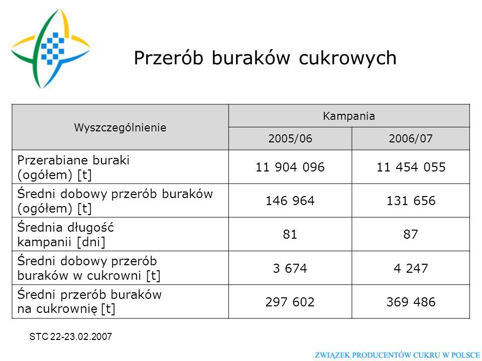 STC 22-23.02.2007 Co wiemy na pewno Cukier w Polsce nadal będzie produkowany