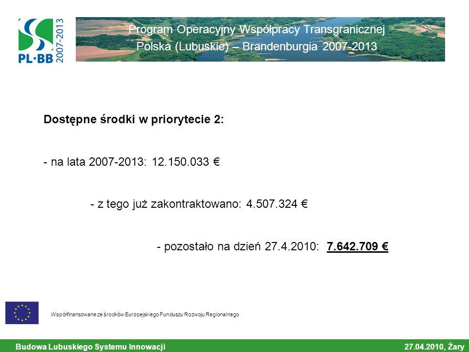 Budowa Lubuskiego Systemu Innowacji 27.04.2010, Żary Współfinansowane ze środków Europejskiego Funduszu Rozwoju Regionalnego Program Operacyjny Współpracy Transgranicznej Polska (Lubuskie) – Brandenburgia 2007-2013 Dostępne środki w priorytecie 2: - na lata 2007-2013: 12.150.033 € - z tego już zakontraktowano: 4.507.324 € - pozostało na dzień 27.4.2010: 7.642.709 €