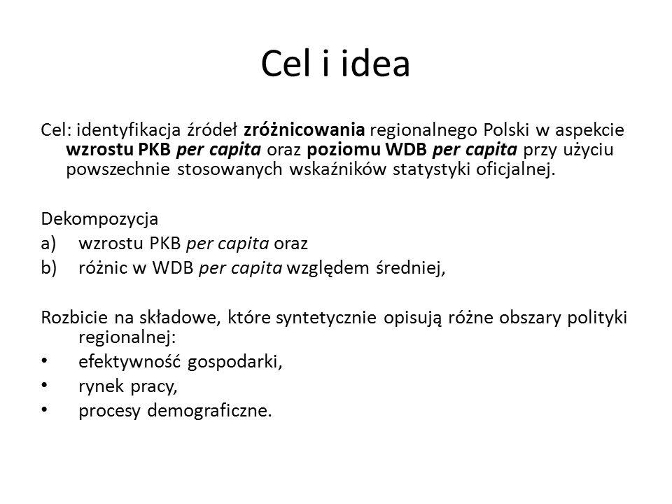 Cel i idea Cel: identyfikacja źródeł zróżnicowania regionalnego Polski w aspekcie wzrostu PKB per capita oraz poziomu WDB per capita przy użyciu powszechnie stosowanych wskaźników statystyki oficjalnej.
