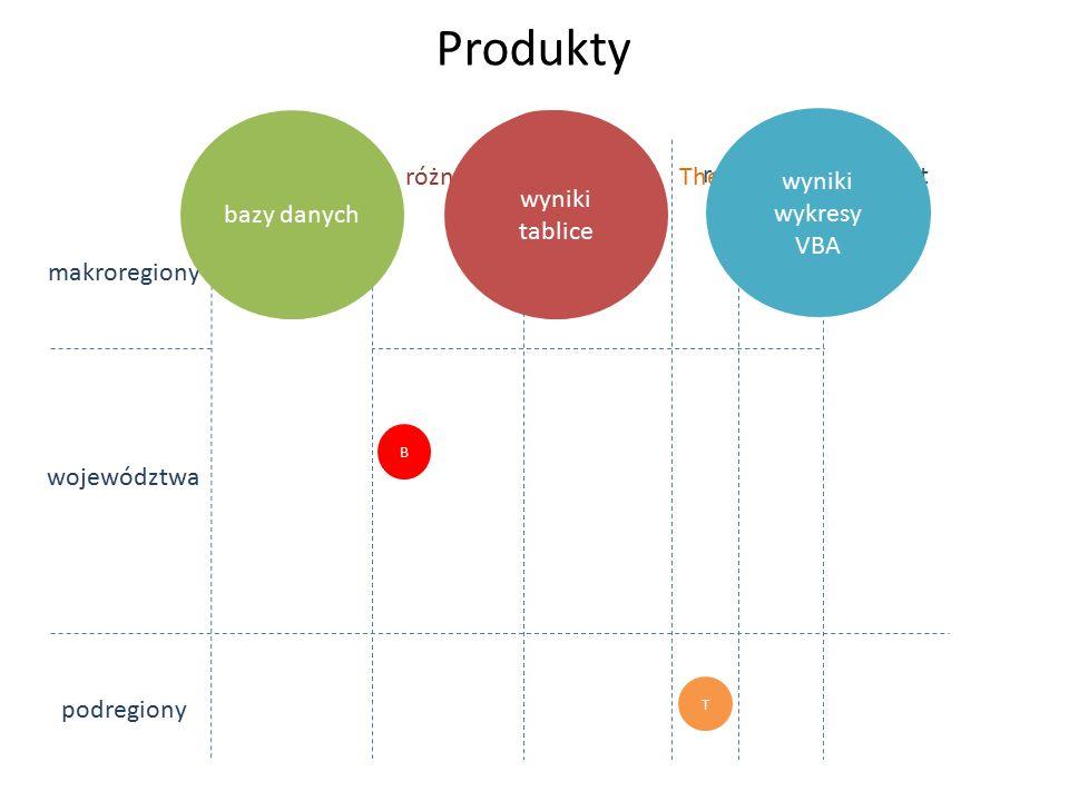 WDB/N PKB/N WDB/N WDB/P P/A A/N WDB/N Produkty dane makroregiony województwa podregiony bazy danych wyniki tablice różnice wzrost różnice wzrost wyniki wykresy VBA dane bazy danych WDB/P P/A A/N T Theil WDB/N PKB/N wyniki tablice PKB/N wyniki wykresy VBA B