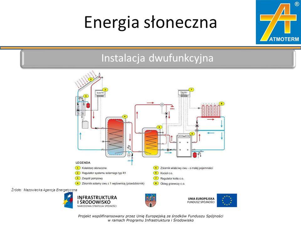 Energia słoneczna Instalacja dwufunkcyjna Źródło: Mazowiecka Agencja Energetyczna