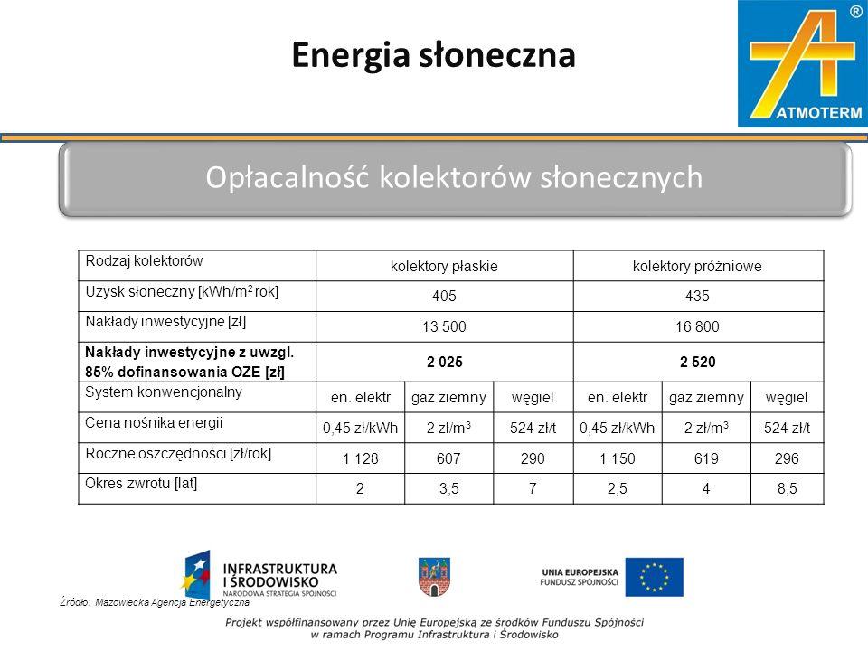 Energia słoneczna Rodzaj kolektorów kolektory płaskiekolektory próżniowe Uzysk słoneczny [kWh/m 2 rok] 405435 Nakłady inwestycyjne [zł] 13 50016 800 Nakłady inwestycyjne z uwzgl.