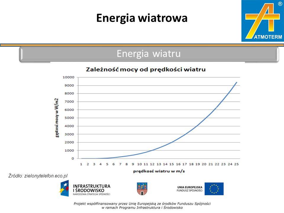 Energia wiatrowa Energia wiatru Źródło: zielonytelefon.eco.pl