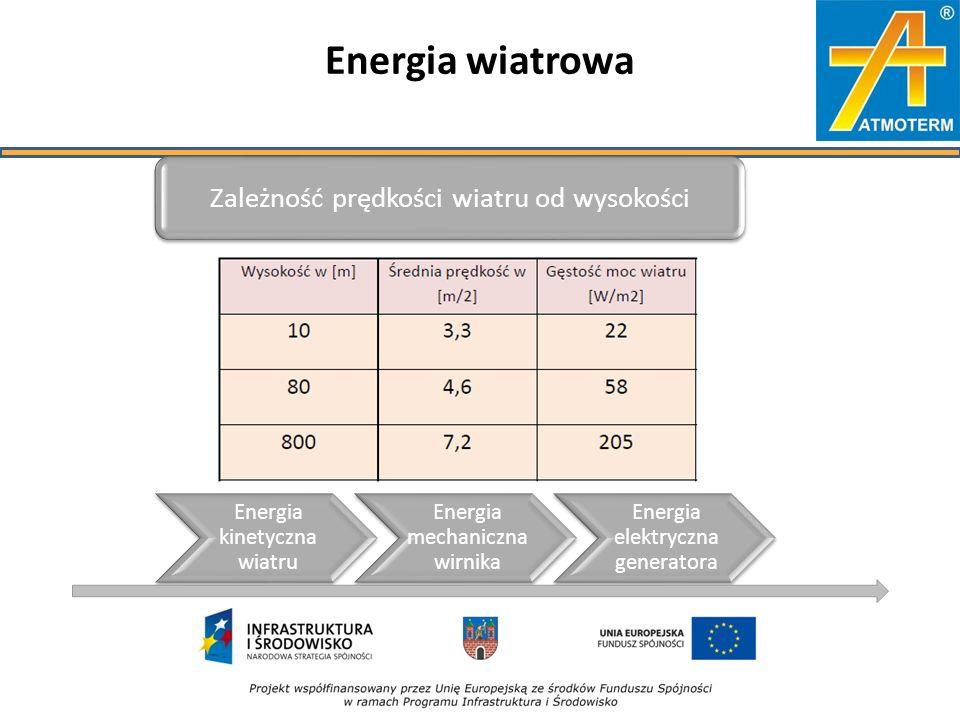 Energia wiatrowa Zależność prędkości wiatru od wysokości Energia kinetyczna wiatru Energia mechaniczna wirnika Energia elektryczna generatora