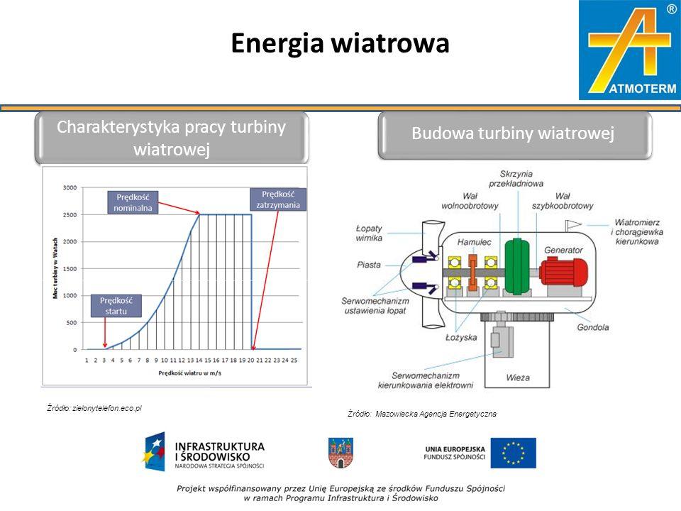 Energia wiatrowa Charakterystyka pracy turbiny wiatrowej Budowa turbiny wiatrowej Źródło: zielonytelefon.eco.pl Źródło: Mazowiecka Agencja Energetyczna