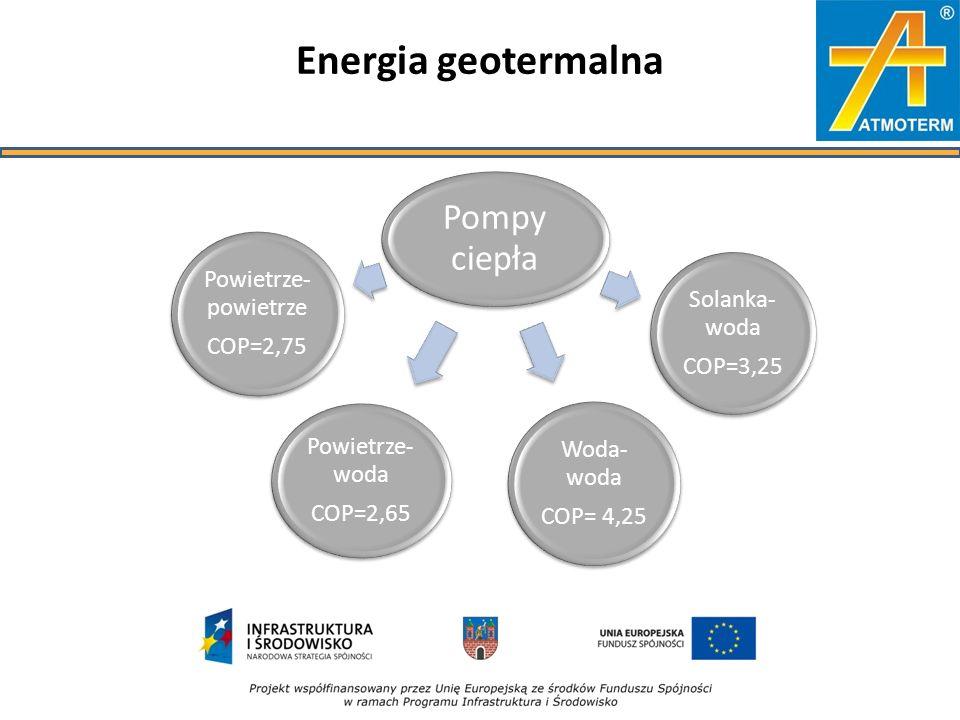 Pompy ciepła Powietrze- powietrze COP=2,75 Solanka- woda COP=3,25 Woda- woda COP= 4,25 Powietrze- woda COP=2,65 Energia geotermalna