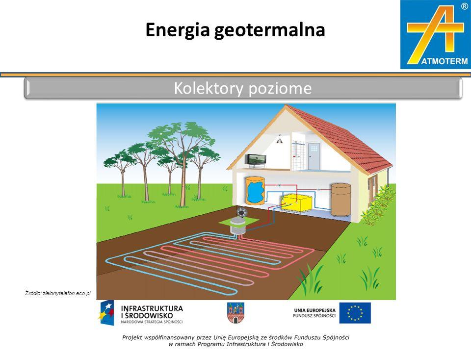 Energia geotermalna Kolektory poziome Źródło: zielonytelefon.eco.pl