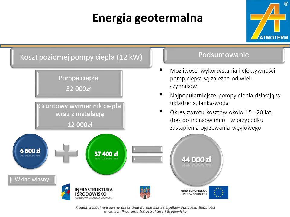 Energia geotermalna Możliwości wykorzystania i efektywności pomp ciepła są zależne od wielu czynników Najpopularniejsze pompy ciepła działają w układzie solanka-woda Okres zwrotu kosztów około 15 - 20 lat (bez dofinansowania) w przypadku zastąpienia ogrzewania węglowego Koszt poziomej pompy ciepła (12 kW) Pompa ciepła 32 000zł Gruntowy wymiennik ciepła wraz z instalacją 12 000zł Podsumowanie Wkład własny