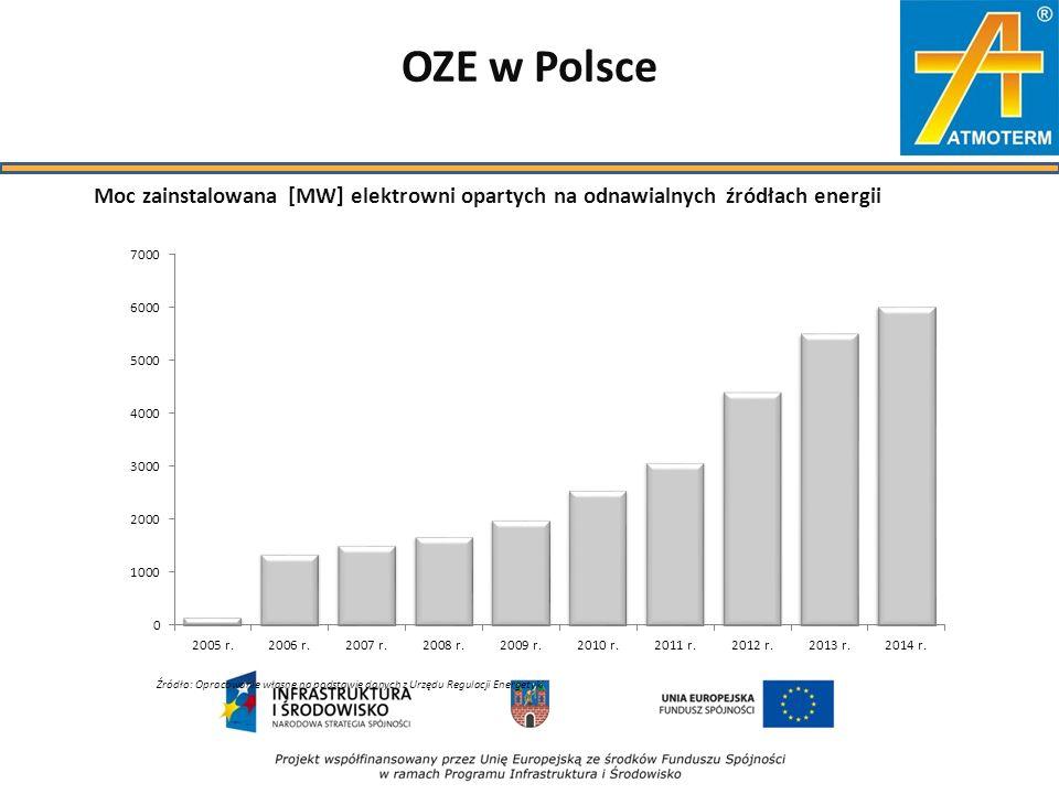 OZE w Polsce Źródło: Opracowanie własne na podstawie danych z Urzędu Regulacji Energetyki Moc zainstalowana [MW] elektrowni opartych na odnawialnych źródłach energii