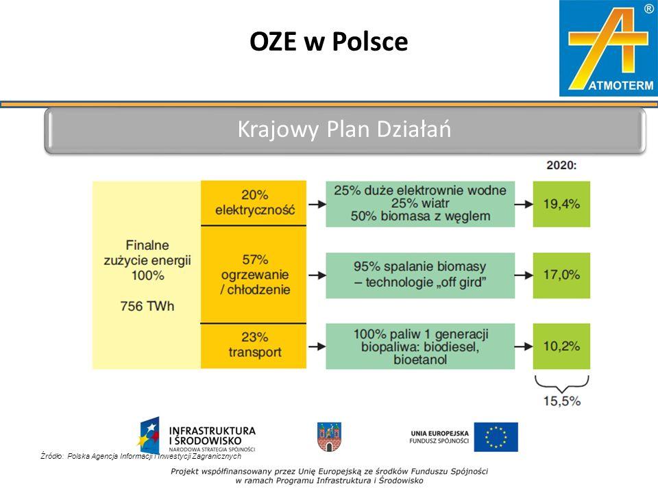 OZE w Polsce Źródło: Polska Agencja Informacji i Inwestycji Zagranicznych Krajowy Plan Działań