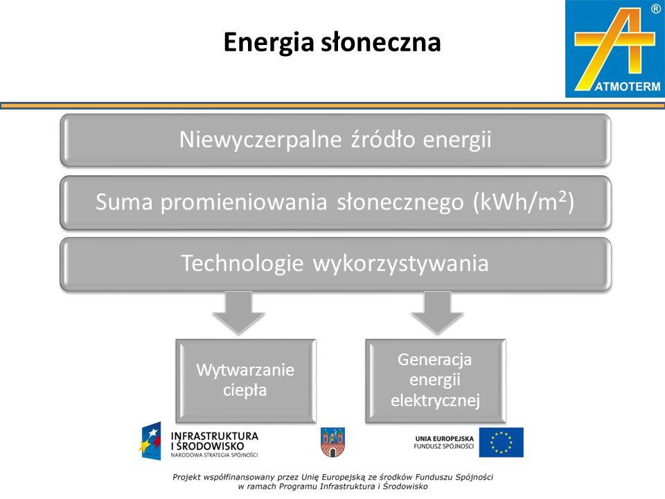 Energia słoneczna Niewyczerpalne źródło energiiSuma promieniowania słonecznego (kWh/m 2 )Technologie wykorzystywania Wytwarzanie ciepła Generacja energii elektrycznej