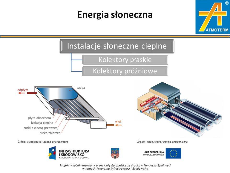 Energia słoneczna Instalacje słoneczne cieplne Kolektory płaskieKolektory próżniowe Źródło: Mazowiecka Agencja Energetyczna