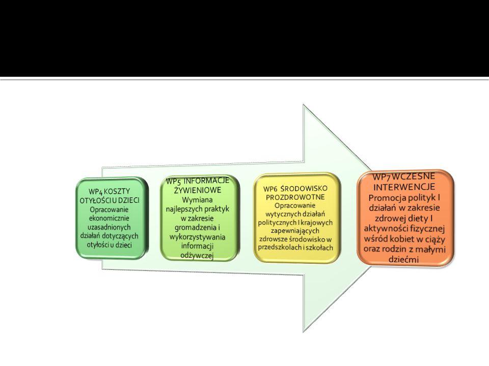 Zdefiniowanie najlepszych praktyk w zakresie kompleksowego działania w zapobieganiu oraz ograniczaniu nadwagi i otyłości u dzieci Zebranie krajowych dobrych praktyk według znormalizowa nego protokołu Przeprowadze nie analizy dobrych praktyk z udziałem interesariuszy z różnych sektorów Dokonanie przeglądu i analizy zebranego materiału Opracowanie wytycznych i zestawu narzędzi dla decydentów, organizatorów oraz realizatorów Cele szczegółowe: