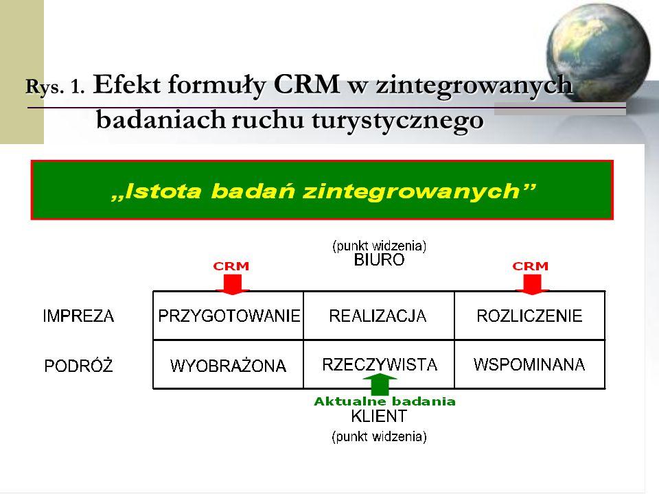 Rys. 1. Efekt formuły CRM w zintegrowanych badaniach ruchu turystycznego
