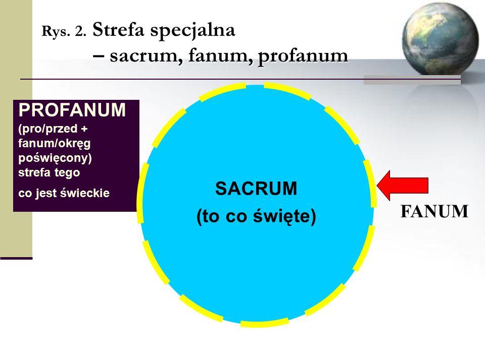 FANUM PROFANUM (pro/przed + fanum/okręg poświęcony) strefa tego co jest świeckie SACRUM (to co święte) Rys.