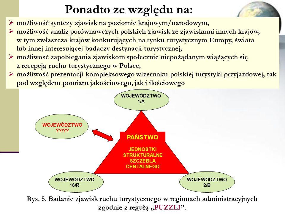 Ponadto ze względu na:  możliwość syntezy zjawisk na poziomie krajowym/narodowym,  możliwość analiz porównawczych polskich zjawisk ze zjawiskami innych krajów, w tym zwłaszcza krajów konkurujących na rynku turystycznym Europy, świata lub innej interesującej badaczy destynacji turystycznej,  możliwość zapobiegania zjawiskom społecznie niepożądanym wiążących się z recepcją ruchu turystycznego w Polsce,  możliwość prezentacji kompleksowego wizerunku polskiej turystyki przyjazdowej, tak pod względem pomiaru jakościowego, jak i ilościowego WOJEWÓDZTWO 2/B WOJEWÓDZTWO 1/A WOJEWÓDZTWO 16/R WOJEWÓDZTWO / .