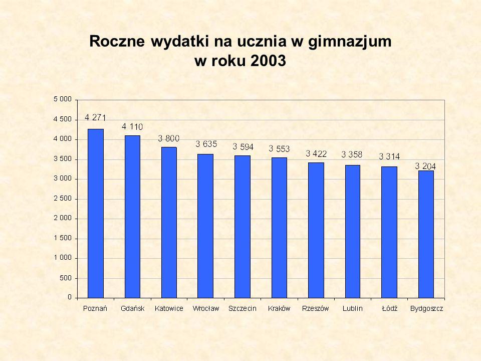 Roczne wydatki na ucznia w gimnazjum w roku 2003