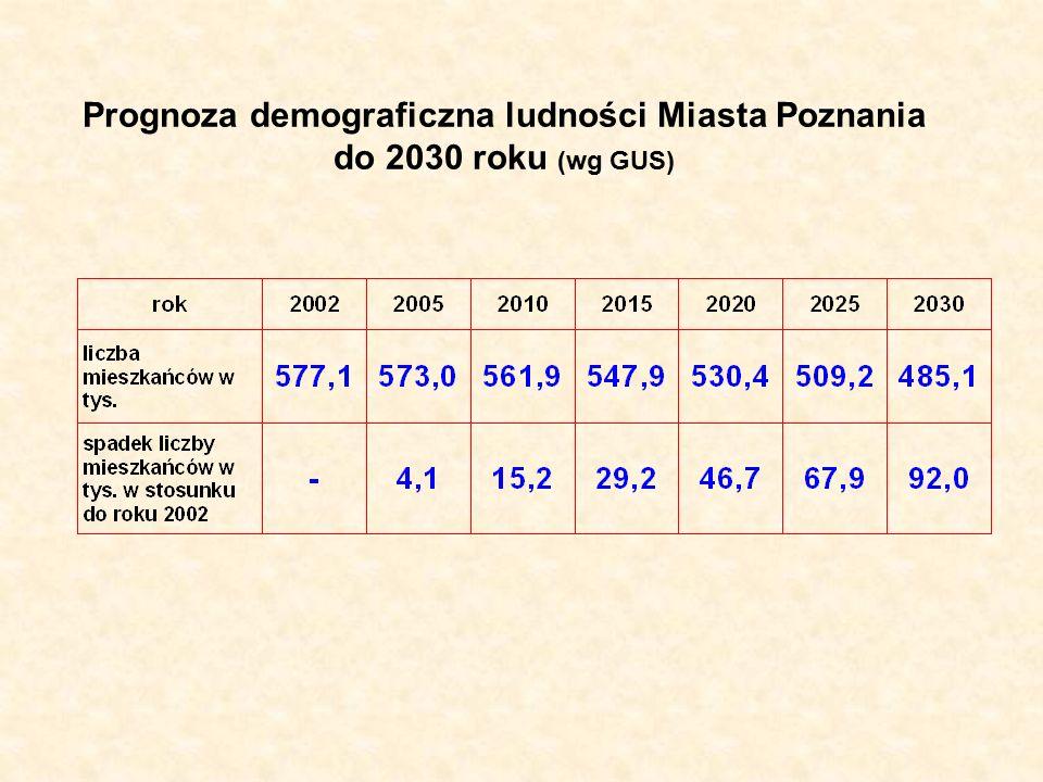 Prognoza demograficzna ludności Miasta Poznania do 2030 roku (wg GUS)