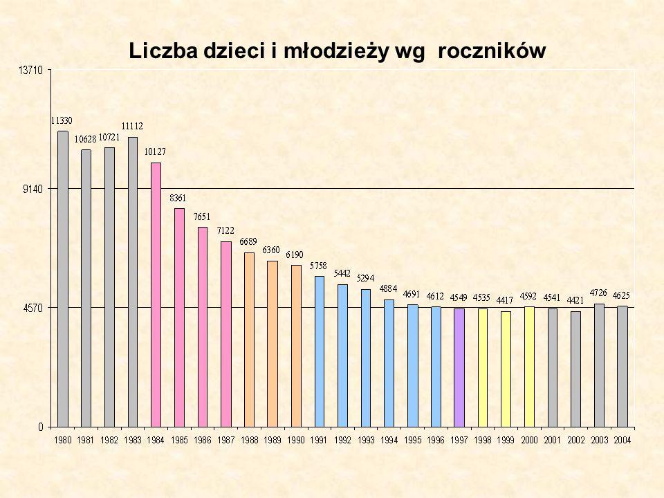 Liczba dzieci i młodzieży wg roczników