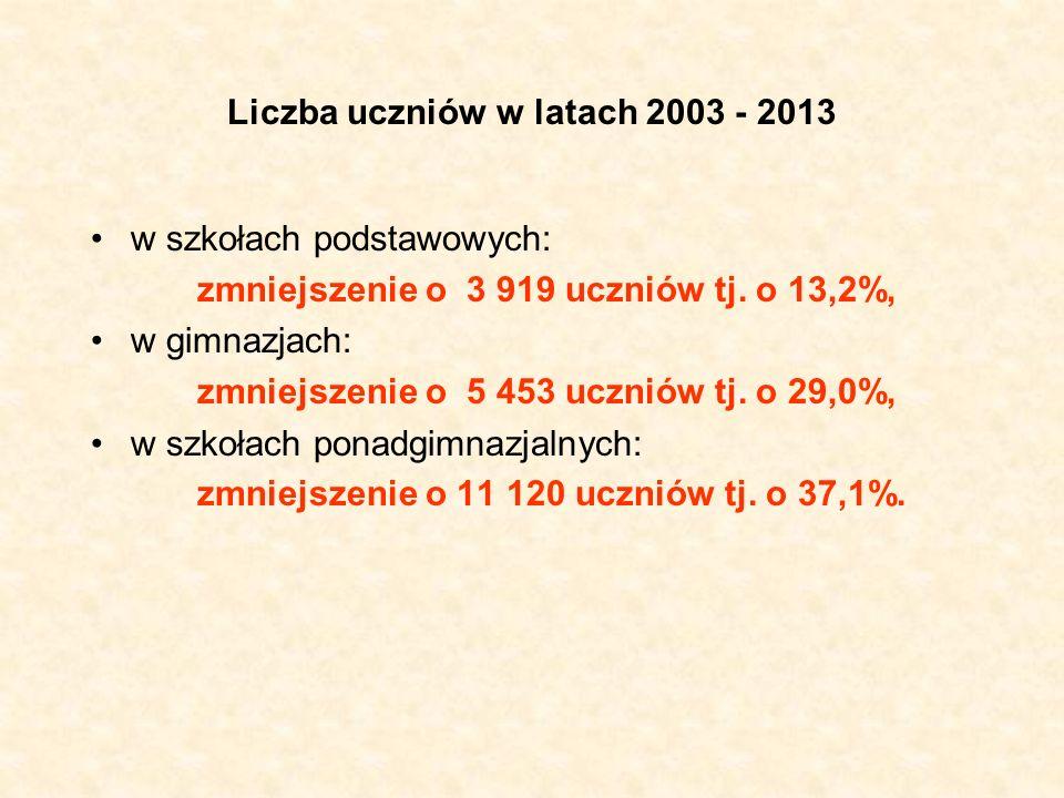 Liczba uczniów w latach 2003 - 2013 w szkołach podstawowych: zmniejszenie o 3 919 uczniów tj. o 13,2%, w gimnazjach: zmniejszenie o 5 453 uczniów tj.