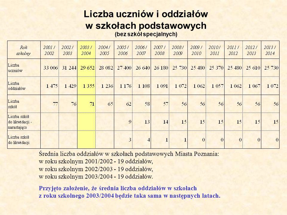 Liczba uczniów i oddziałów w szkołach podstawowych (bez szkół specjalnych) Średnia liczba oddziałów w szkołach podstawowych Miasta Poznania: w roku szkolnym 2001/2002 - 19 oddziałów, w roku szkolnym 2002/2003 - 19 oddziałów, w roku szkolnym 2003/2004 - 19 oddziałów.