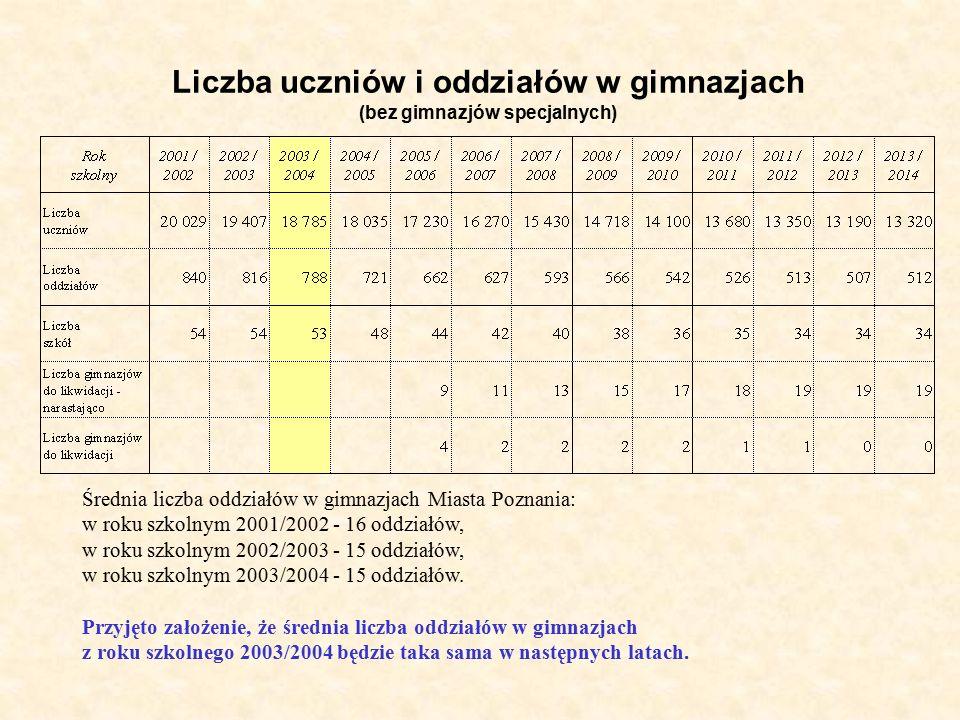 Liczba uczniów i oddziałów w gimnazjach (bez gimnazjów specjalnych) Średnia liczba oddziałów w gimnazjach Miasta Poznania: w roku szkolnym 2001/2002 - 16 oddziałów, w roku szkolnym 2002/2003 - 15 oddziałów, w roku szkolnym 2003/2004 - 15 oddziałów.