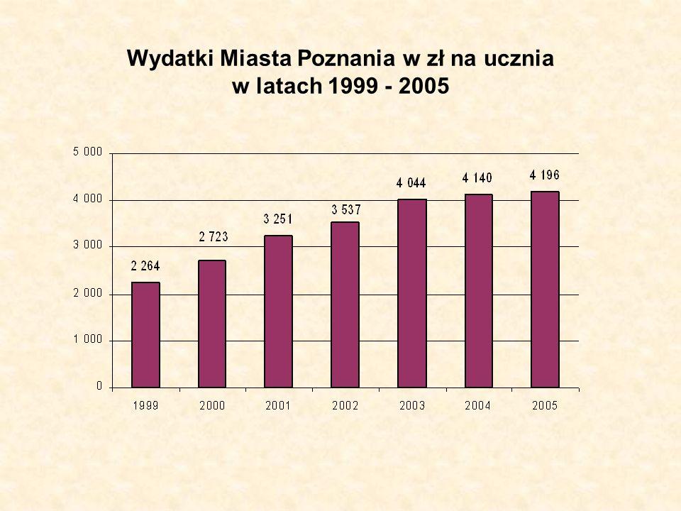 Wydatki Miasta Poznania w zł na ucznia w latach 1999 - 2005