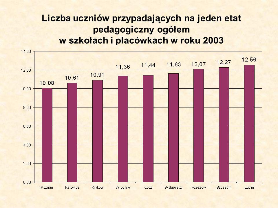 Liczba uczniów przypadających na jeden etat pedagogiczny ogółem w szkołach i placówkach w roku 2003