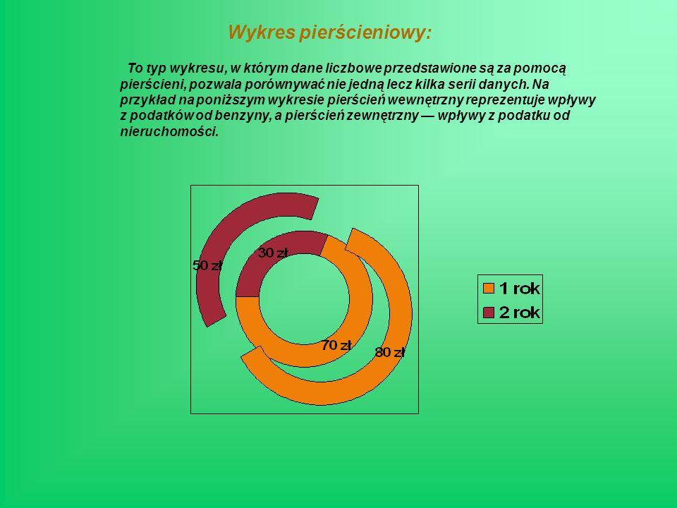 Wykres pierścieniowy: To typ wykresu, w którym dane liczbowe przedstawione są za pomocą pierścieni, pozwala porównywać nie jedną lecz kilka serii danych.
