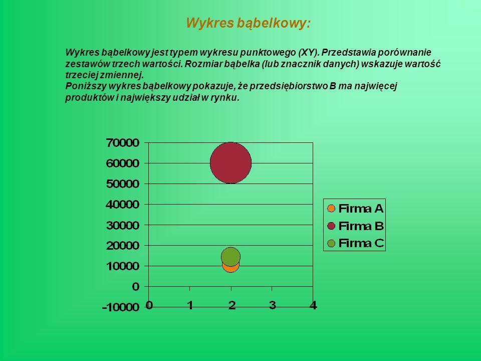 Wykres bąbelkowy: Wykres bąbelkowy jest typem wykresu punktowego (XY).