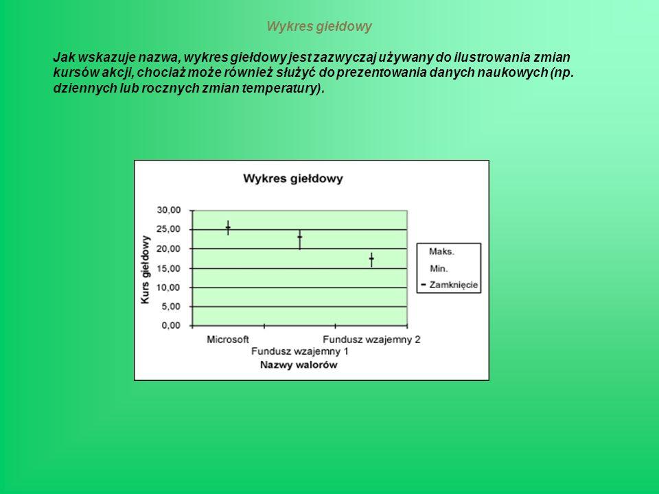 Wykres giełdowy Jak wskazuje nazwa, wykres giełdowy jest zazwyczaj używany do ilustrowania zmian kursów akcji, chociaż może również służyć do prezentowania danych naukowych (np.
