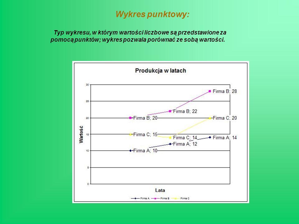 Wykres punktowy: Typ wykresu, w którym wartości liczbowe są przedstawione za pomocą punktów; wykres pozwala porównać ze sobą wartości.